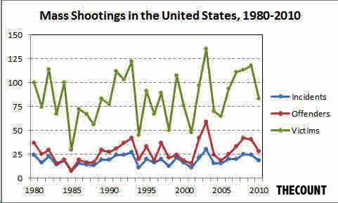 Mass Shootings 1980 2010 Can You Believe Mass Killings Are Actually On The Decline? Source AP