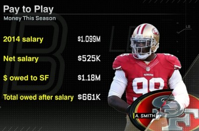 SF 49ers Linebacker Aldon Smith PAYING TO PLAY