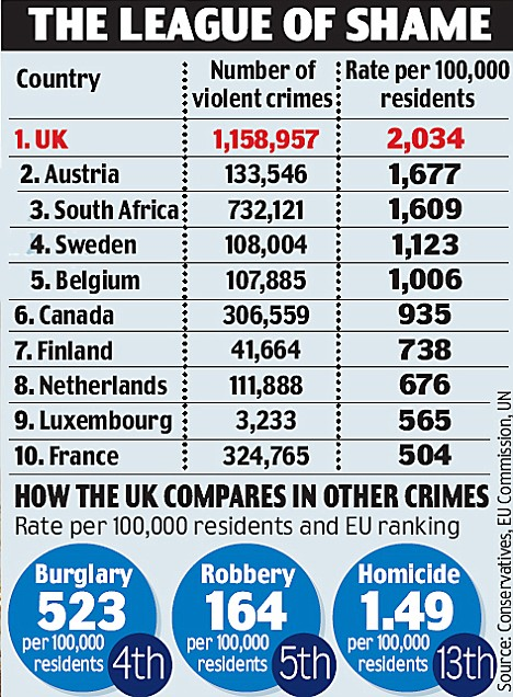 article 1196941 05900DF7000005DC 677 468x636 Piers Morgan Per Capita Quandary? UK 2,034 Violent Crime Per 100K Vs U.S. 466
