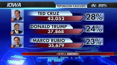 caucus results iowa