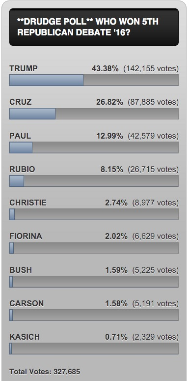 drudge gop poll results
