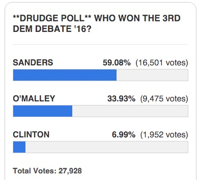drudge report demdebate poll results