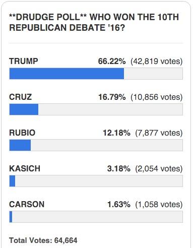 drudge report poll gop debate results 4