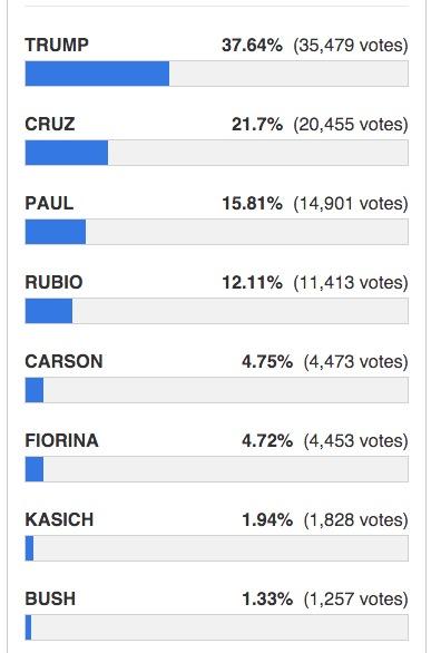 drudge report poll gop debate