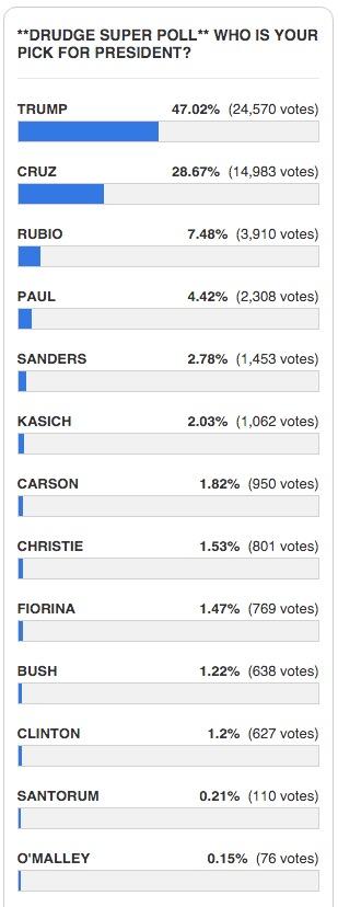 drudge report super poll 2