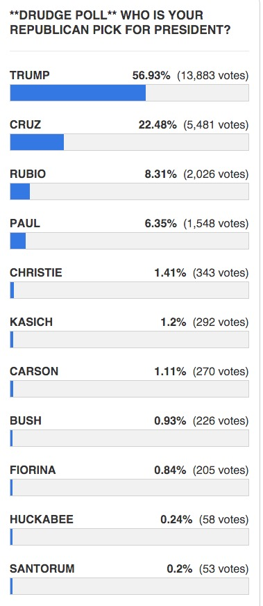 drudge reports GOP debate poll results
