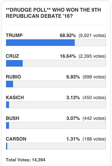 drudge reports GOP debate DRUDGE REPORT POLL: WHO WON THE 9TH REPUBLICAN DEBATE?