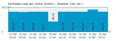 earthquake.usgs.gov down 2
