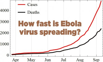 how fast is ebola spreading