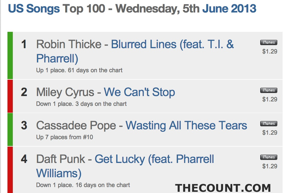 miley itunes charts