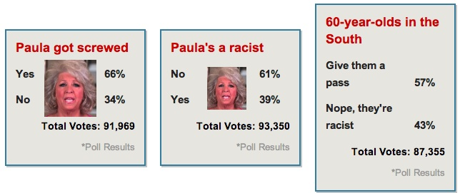 paula deen SHOCK POLL: MAJORITY NOT So Mad At Paula Deen