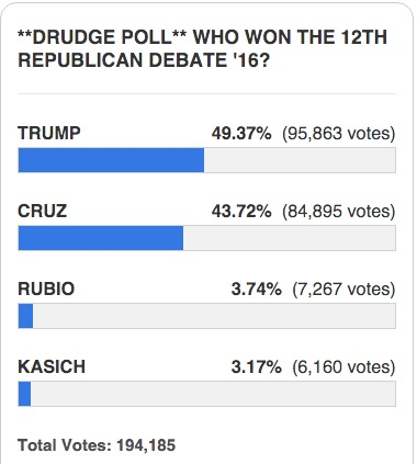 rudge report gop poll results