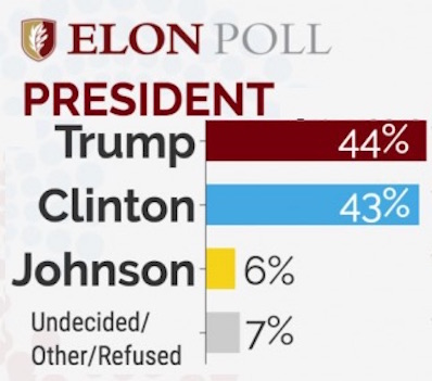 trump-clinton-new-poll